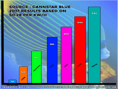 energy usage for buy the right air conditioner page